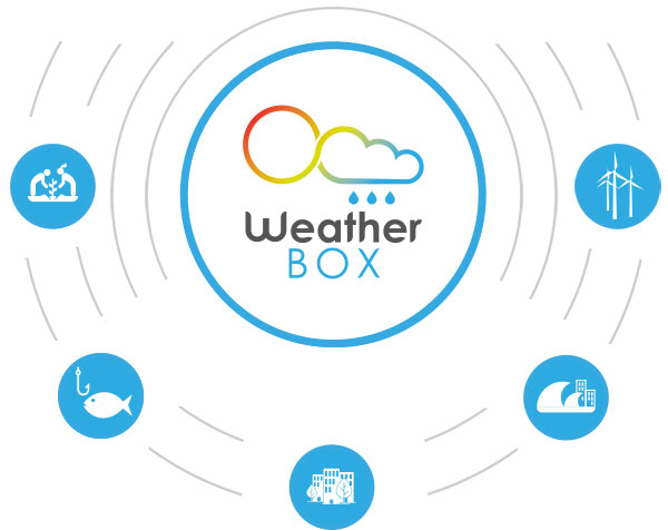 weather box custom weather forecast overview
